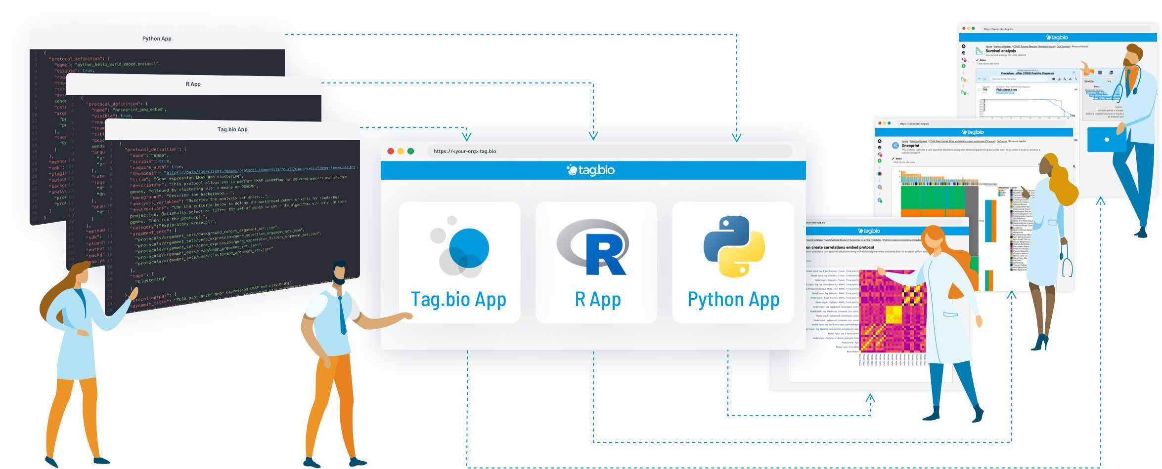 Tag.bio - publish R and Python code