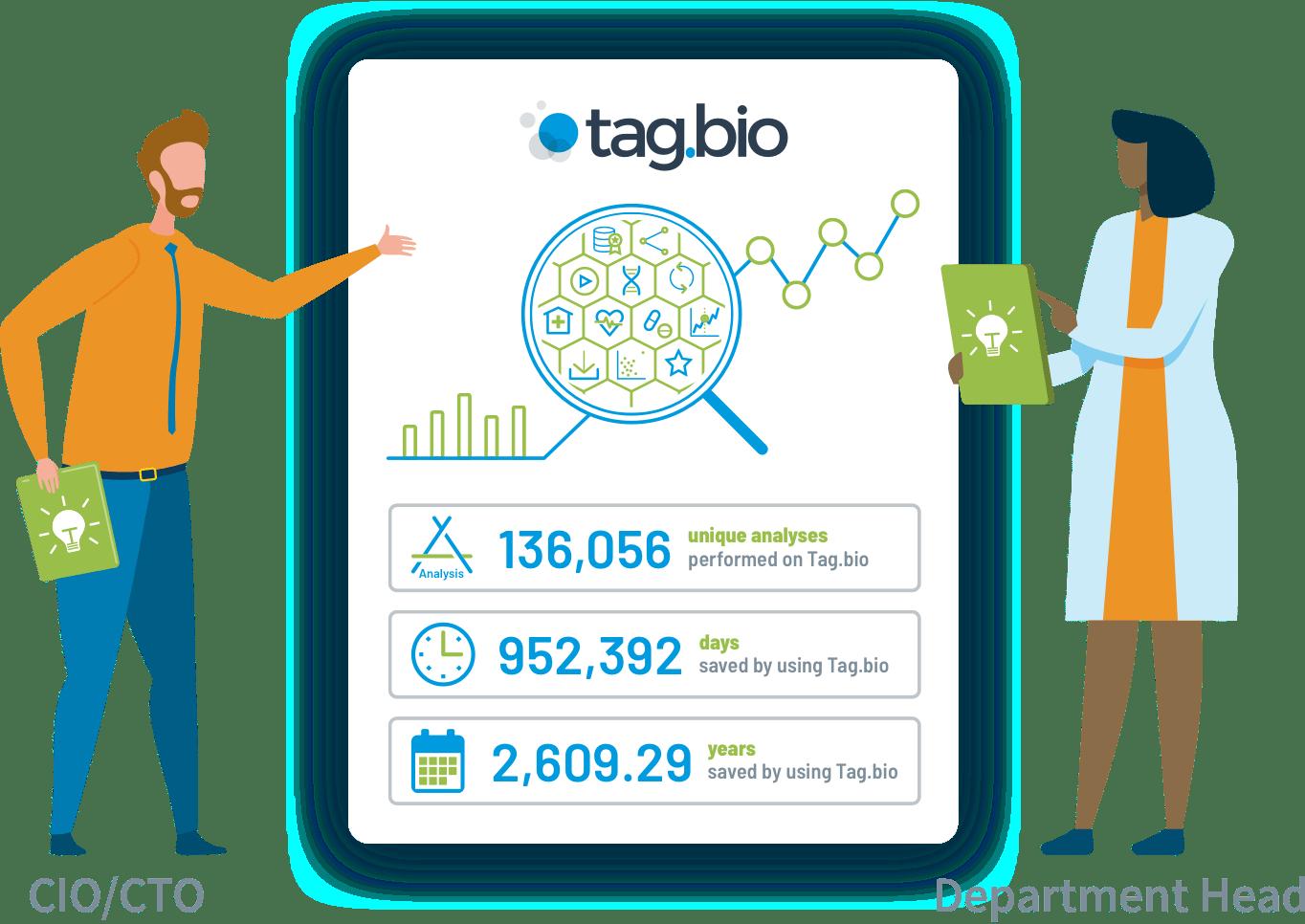 Tag.bio for leadership, Tag.bio for CIO, Tag.bio for CTO