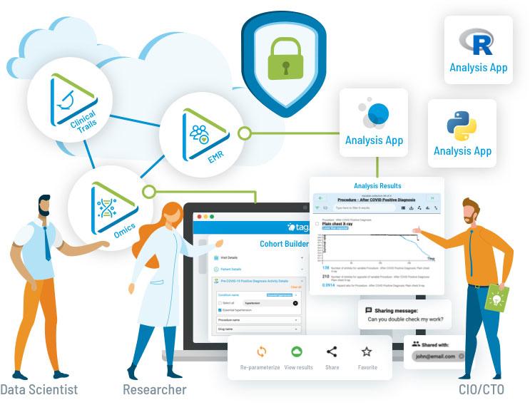 Tag.bio for consortia, analysis platform for consortia